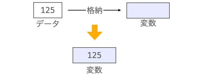 データを格納する変数の説明図