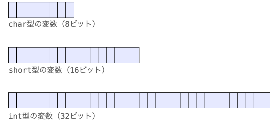 様々なサイズの型を表した様子