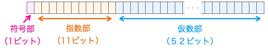 double型の内部データ