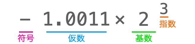 2進数における浮動小数点数表現