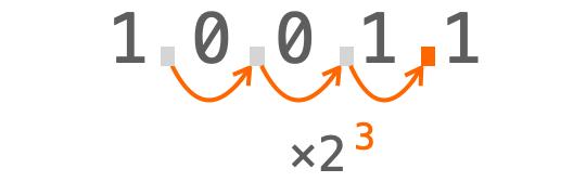 指数の値分小数点の位置が動く様子