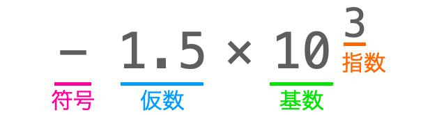 符号小数点数の各部