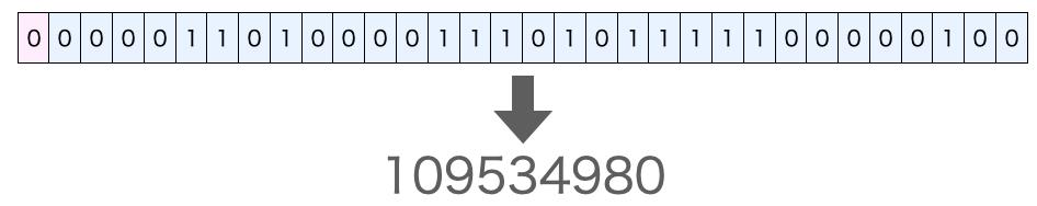 内部データからの数値の算出