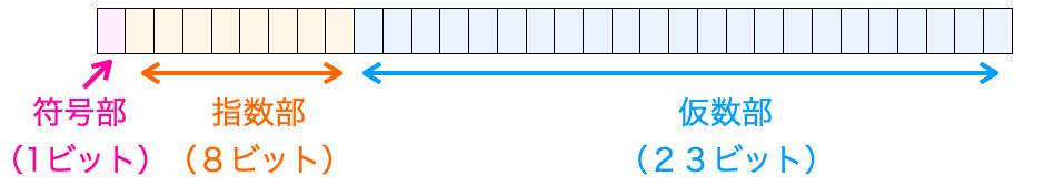 float型の内部データ
