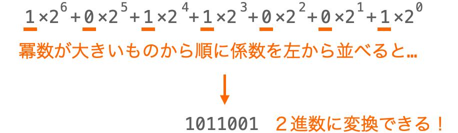 整数を2進数変換する様子