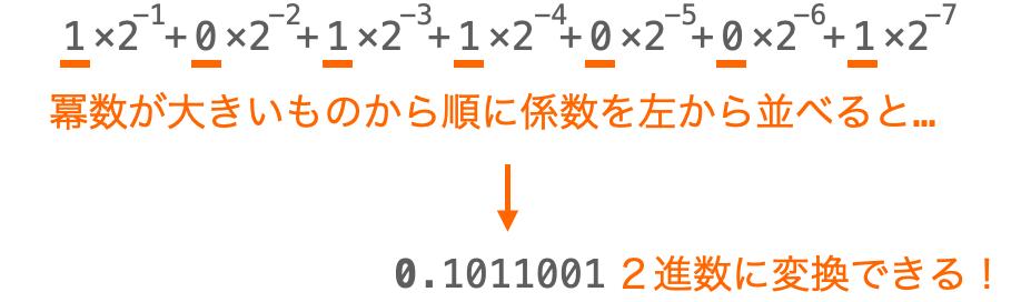小数点以下を2進数変換する様子