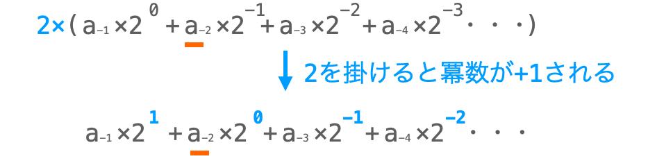 小数点以下の値の2進数変換手順5