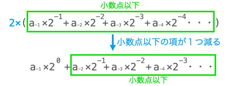 小数点以下の値の2進数変換手順6