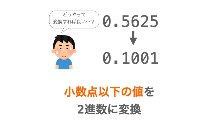 小数点以下の値を2進数変換する方法の解説ページアイキャッチ