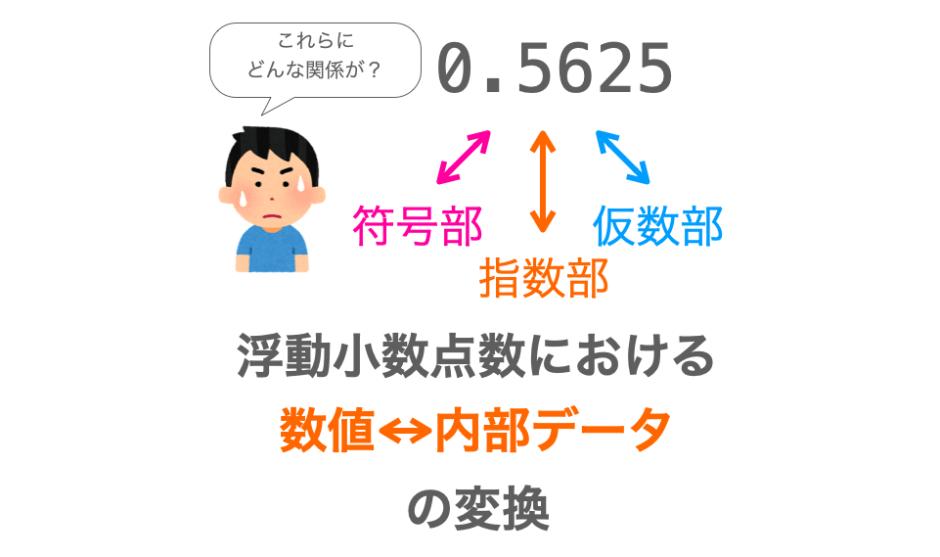 浮動小数点数における数値と内部データの変換方法解説ページアイキャッチ