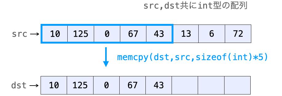 第3引数でmemcpyがどこまでコピーするかが決まる様子
