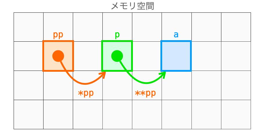 ポインタのポインタが指すポインタの指すデータにアクセスする様子2