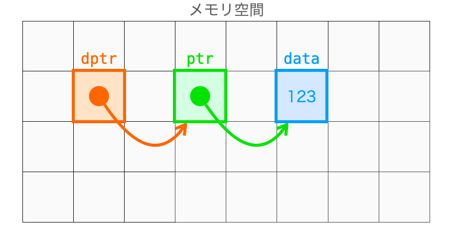 dptrとptrとdataの関係図
