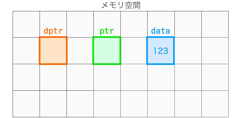 dataに数値が格納される様子