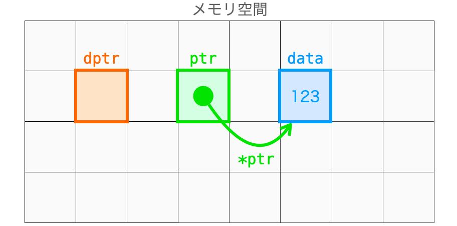 ptrの指すアドレスのデータにアクセスする様子