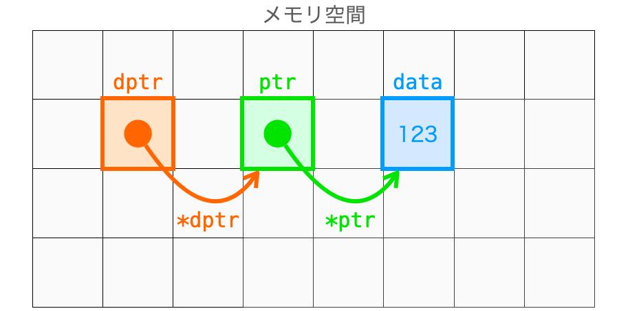 dptrからptrの指すアドレスのデータにアクセスする様子
