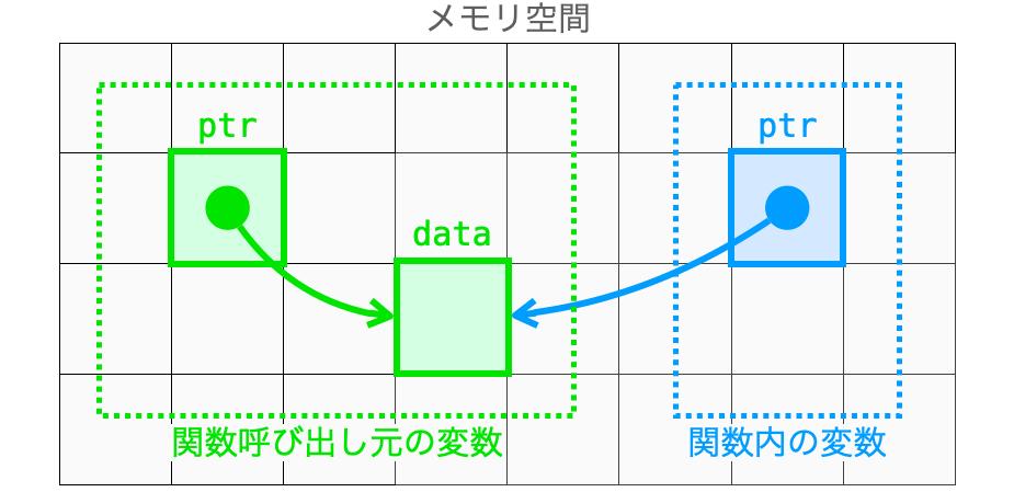 関数内から関数呼び出し元の変数を指す様子