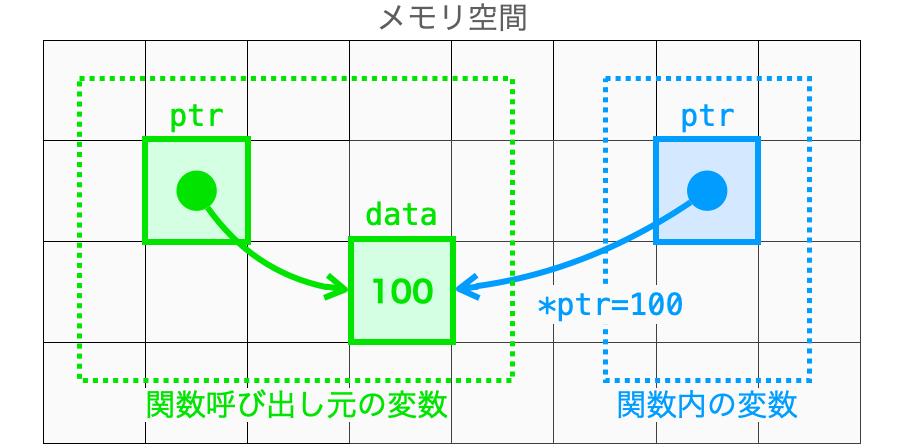 関数内から関数呼び出し元の変数を変更する様子