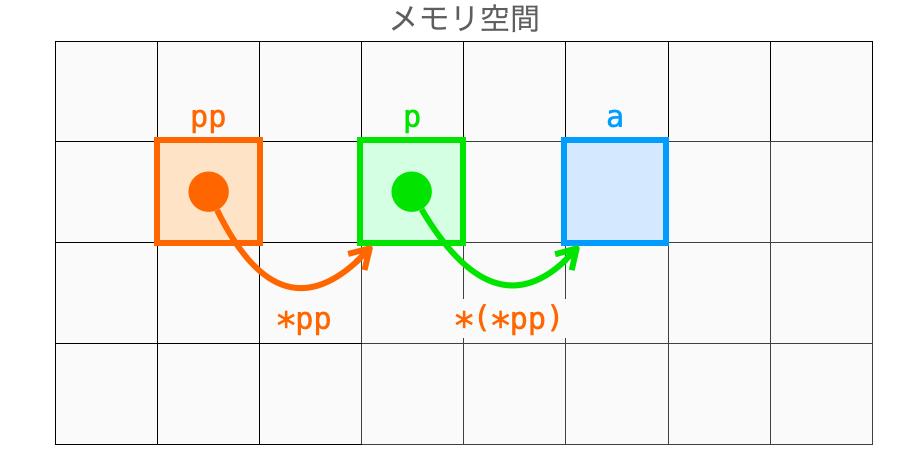 ポインタのポインタが指すポインタの指すデータにアクセスする様子1