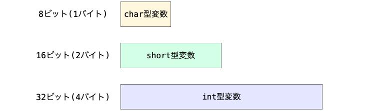 通常変数で型によってサイズが異なる様子