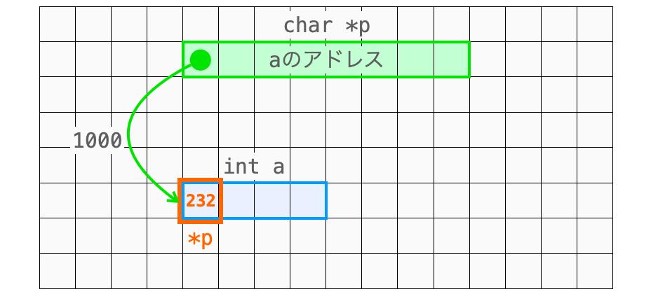 int型のデータをchar型のデータとして扱うことで桁あふれが発生する様子