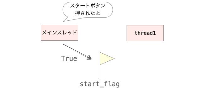 start_flagを用いて情報を通知する様子