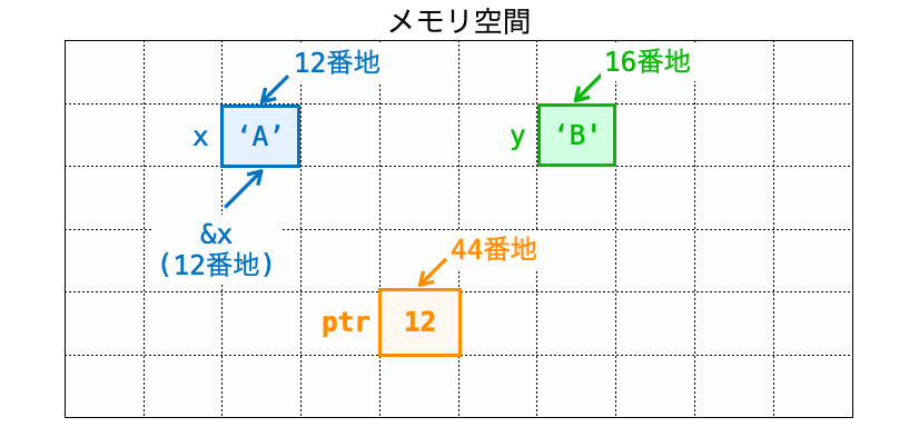 ptrに値を代入した様子