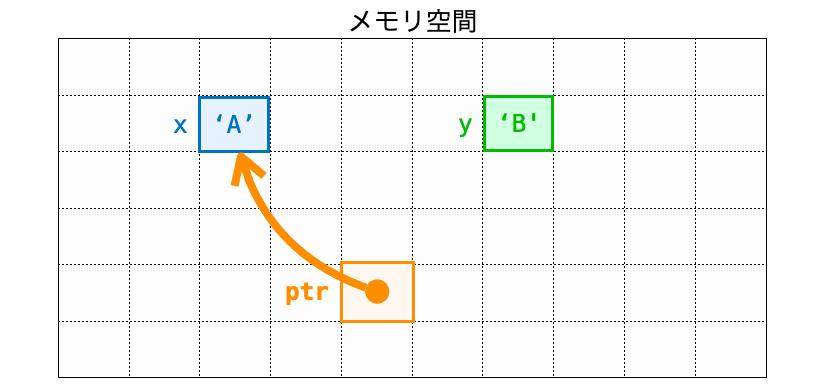ptrが変数xを指す様子