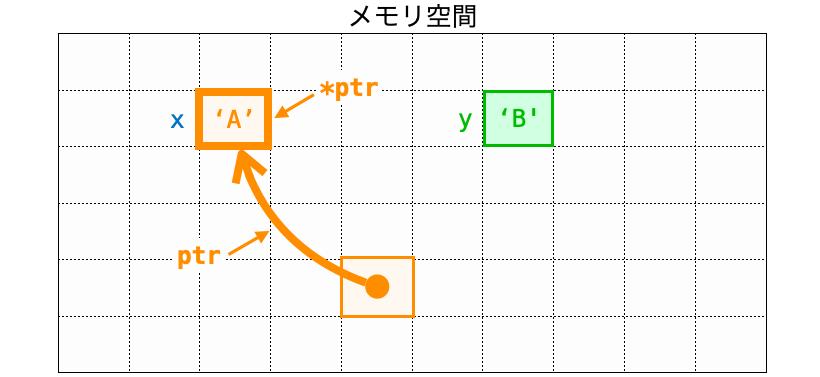 ポインタを矢印で表した時の捉え方