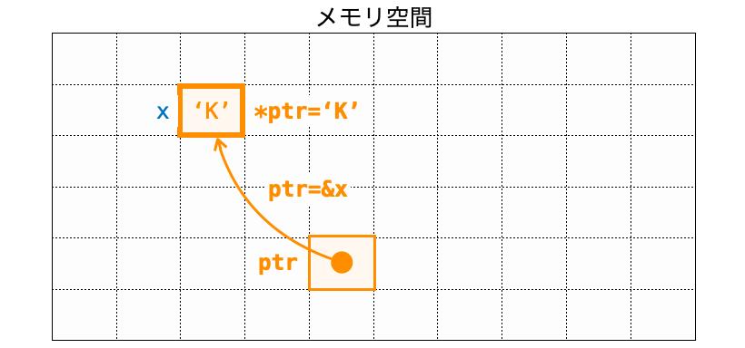 間接演算子によるアクセス