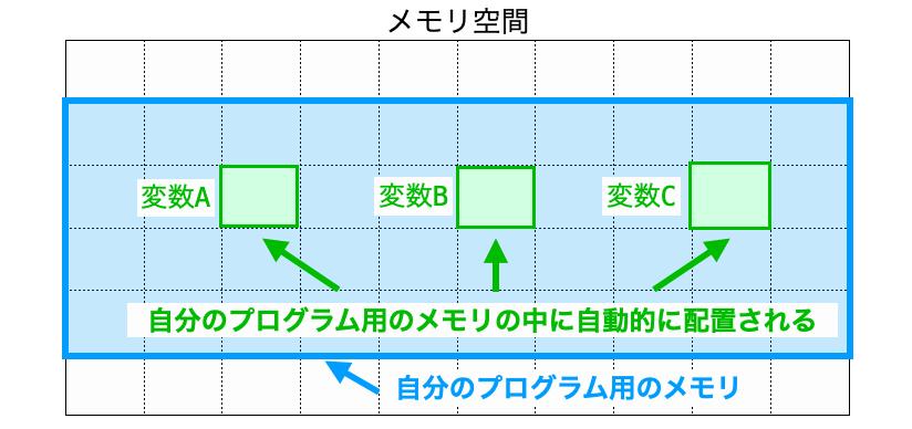 変数の配置