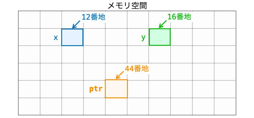 xとyとptrがメモリ上に配置される様子