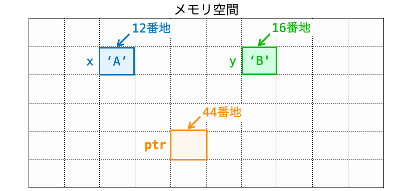 xとyに値を代入した様子