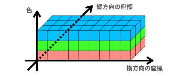 NumPy配列の構成