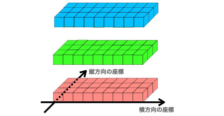NumPy配列のスライス