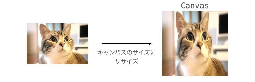 画像のリサイズでアスペクト比が変わってしまう様子