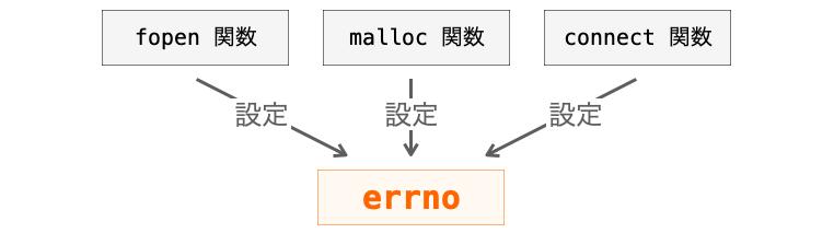 関数がerrnoを設定する様子