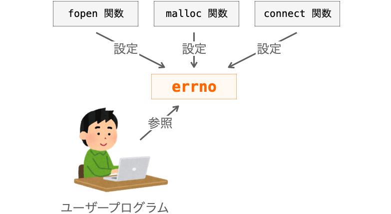 ユーザープログラムでerrnoを参照する様子
