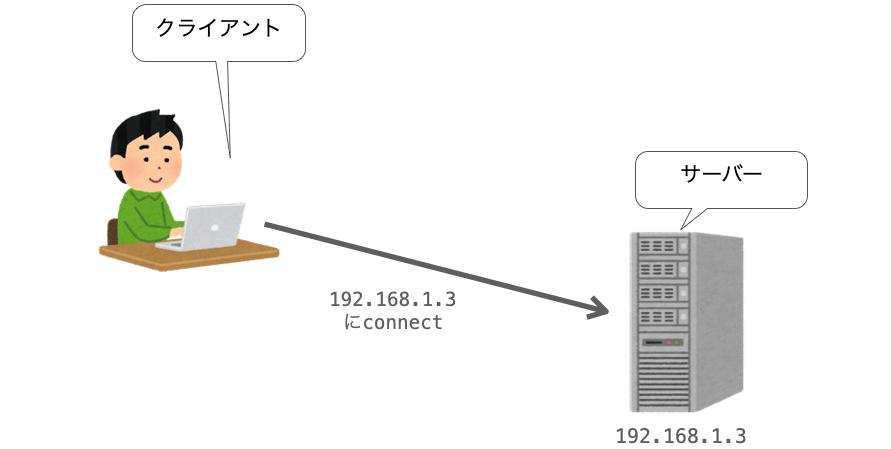 IPアドレスを指定してconnectする様子