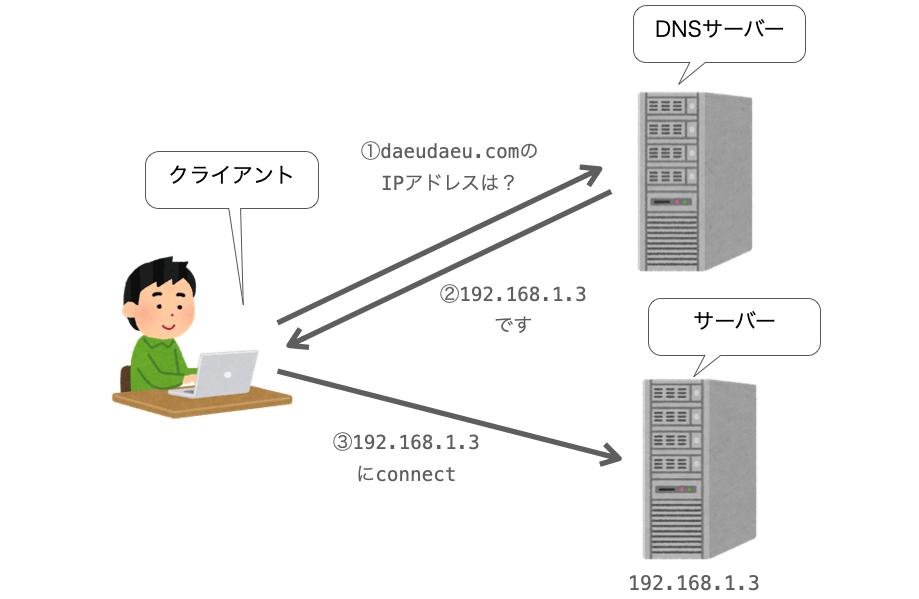 DNSサーバーにIPアドレスを問い合わせる様子
