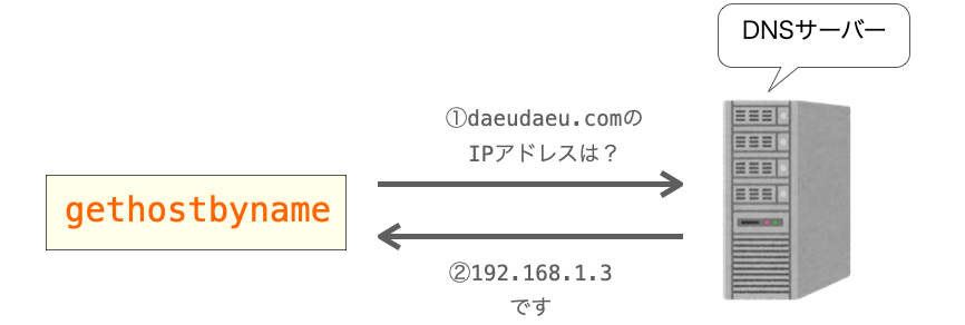 gethostbynameがDNSサーバーにIPアドレスを問い合わせる様子