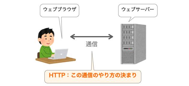 HTTPの説明図