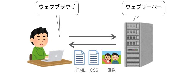 HTTPで送受信されるデータ