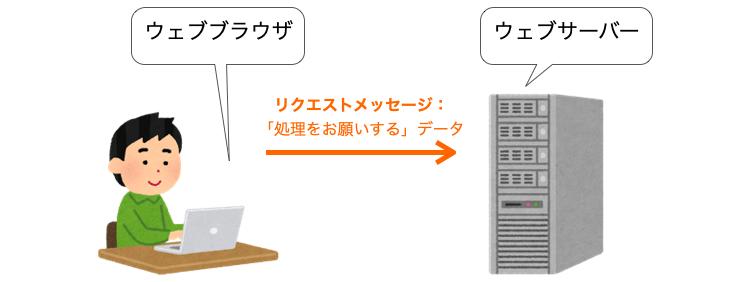 HTTPにおけるリクエストを表す図