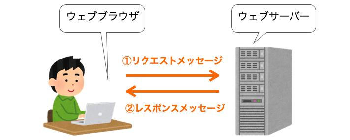 HTTPでのリクエストとレスポンスの順番