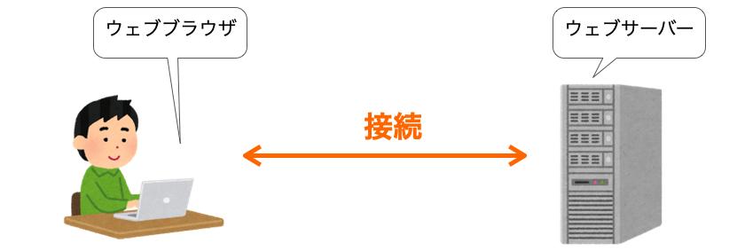 HTTP通信のためにサーバーとクライアントで接続する様子