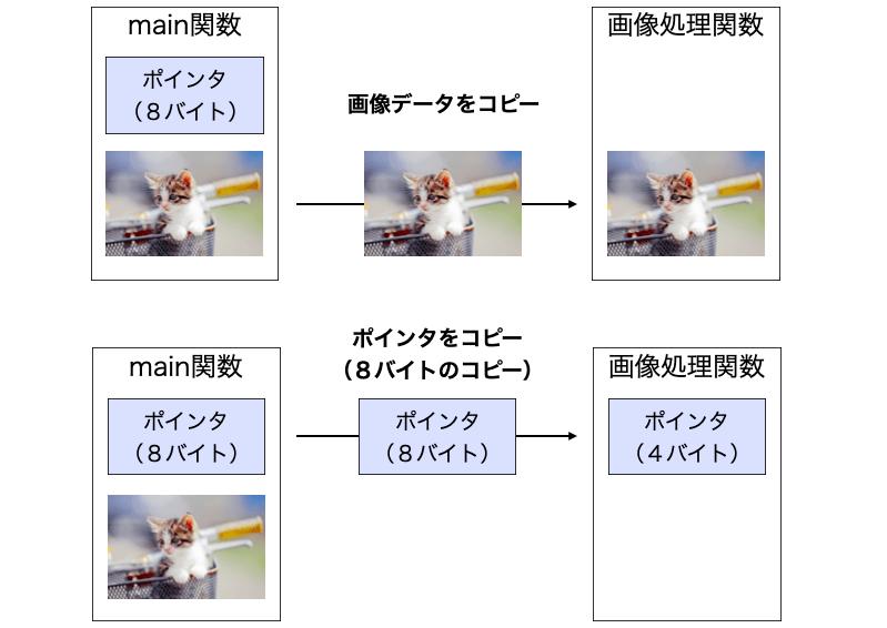 画像データのコピーとポインタコピーとの違い