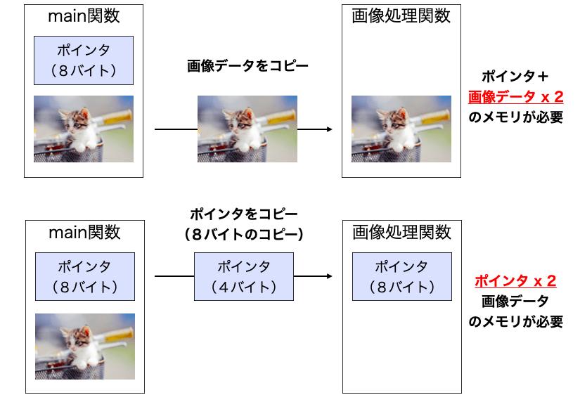 画像データのコピーとポインタコピーとのメモリ使用量の違い