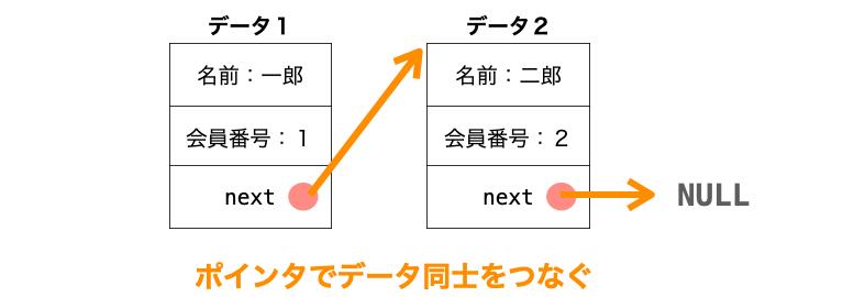 リスト構造の各要素をポインタで繋ぐ様子
