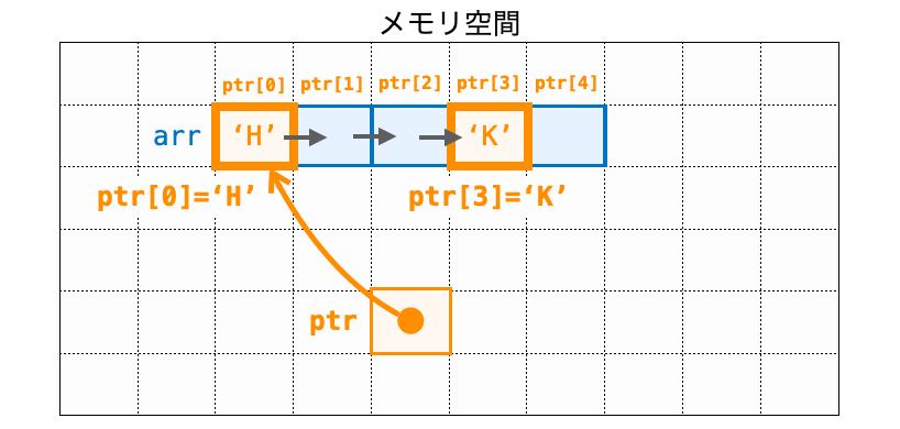 ポインタでインデックスを指定してデータにアクセスする例1